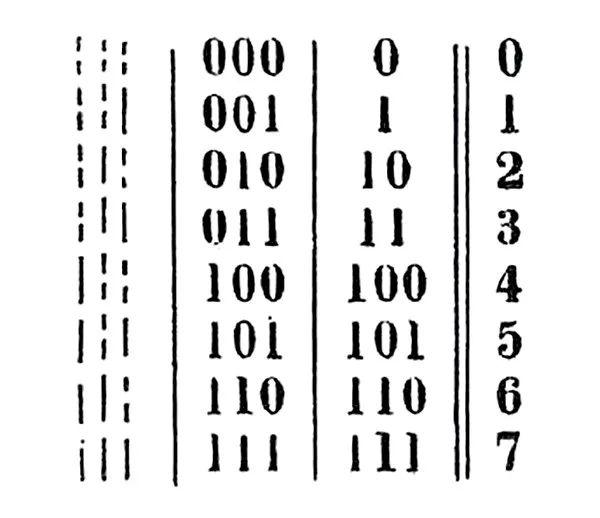 【转】计算机为什么是二进制?